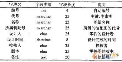 零件图信息表