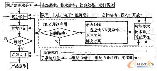 图3基于TRIZ理论的制动器创新设计流程 由图3可知,在进行制动器设计时,首先要根据需求确定产品的功能要求,并根据功能进行制动器的概念设计,这个步骤主要涉及到制动器的原理等问题。 目前制动器多采用液压和电机,故选择技术相对成熟的力矩电机和控制器,来实现制动力和力矩的精确控制。由于制动器既要求可以提供阻尼力,又要求可以提供阻尼力矩,且结构不能复杂,故找到其技术难点在于此。 设计中将此作为主要矛盾。根据矛盾矩阵表找到解决原理,筛选出最理想的解决方案,进入产品的方案设计阶段。