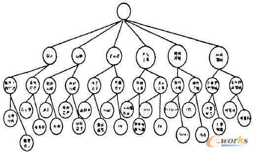 圖1 刻面樹 3 基于刻面樹的組件檢索規約 規約1:若用戶查詢組件時只選擇其中一個葉子節點(術語),則查詢結果為該葉子節點術語所描述的組件集合。 規約2:若用戶查詢組件時選擇同一刻面下兩個或以上的葉子節點(術語),則查詢結果為這些葉子節點術語并集所描述的組件集合。 規約3:若用戶查詢組件時選擇不同兄弟刻面下兩個或以上的葉子節點(術語),則查詢結果為各個刻面下葉子節點術語并集再取交集所描述的組件集合。