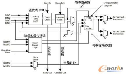 图7 逻辑单元(le)内部结构实际逻辑电路 lut的实现方式