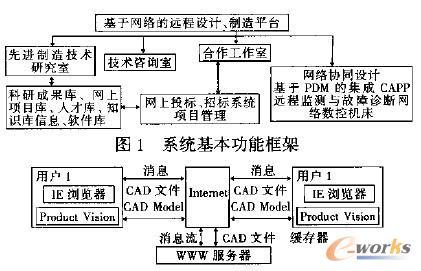 远程协同设计网络结构图