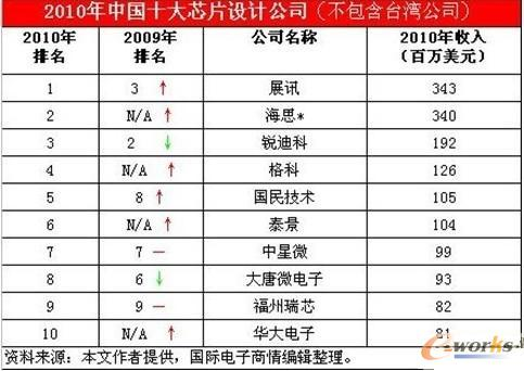 2010年十大中国本土ic设计公司及点评_产品创