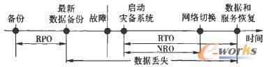 RPO、RTO和NRO时间参数