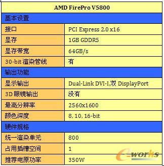 AMD FirePro V5800基本规格