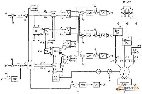 同步电机矢量控制系统