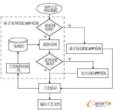 图5 综合式快速工艺设计流程