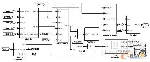 速模型,发电机转速