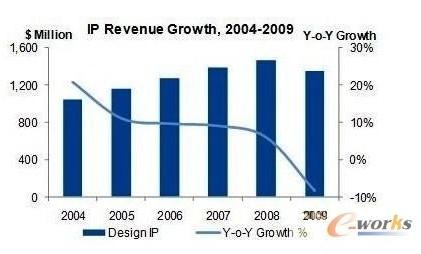 图2 2004年~2009年IP收益(来源:Gartner)