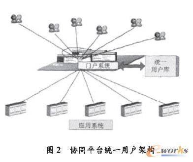 企业统一用户库来统一规划管理现有业务系统的用户源