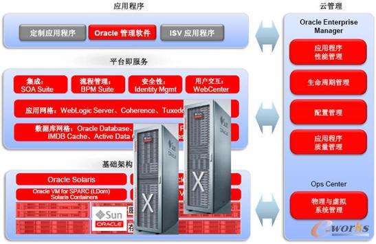 Oracle云解决方案