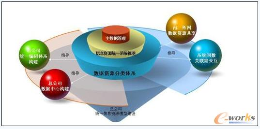 图3 中央企业统一信息资源模型设计(示意图) 4、标准体系:加强标准体系建设,规范和促进中央企业信息化建设有序、高效、快速和健康地发展 在中央企业信息化建设过程中,标准是规范技术开发、产品生产、工程管理等行为的技术法规。统一标准是信息系统互通、互连、互操作的前提。只有通过统一技术要求、业务要求和管理要求等标准化手段,才可以保障信息化建设的相关工程及相关环节的建设在集团范围内有章可循,有法可依,形成一个有机的整体,避免盲目和重复,降低成本,提高效益,从而规范和促进中央企业信息化建设有序、高效、快速和健康地