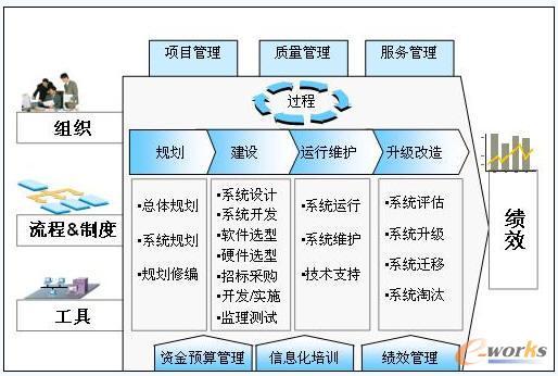 (2)建设目标 保障中央企业信息化建设的标准性和规范性,为集团各项信息化建设的统一协调提供依据。 (3)标准架构 为更直观地反映信息化标准所涉及的各个方面,本标准体系规划分别从IT管控、信息应用、关键技术三个纬度构建集团的信息化标准体系。