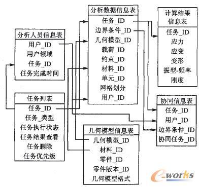协同信息数据库,任务信息数据库等都由pdm系统进行统一管理.