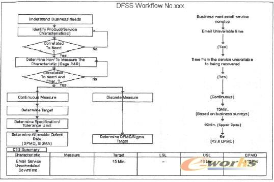 h公司it基础设施dfss需求确认流程图