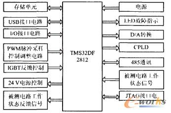 dsp核心控制电路硬件框图