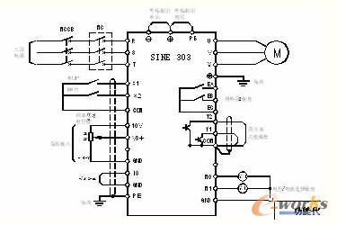 正弦变频器在数控机床主轴中的应用