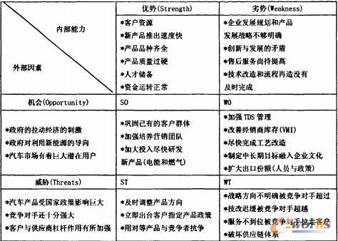 本文进行swot分析,结合供应链管理的含义和国