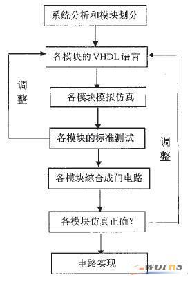 用vhdl语言进行数字系统和数字逻辑电路的设计