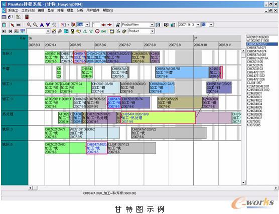 生产计划甘特图基础知识和应用
