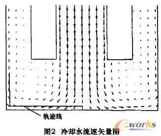 电极 水道 基于 割炬 冷却 优化/2 计算结果及分析...