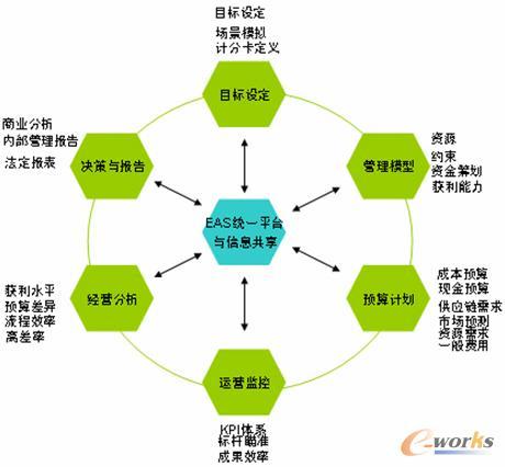 eas全面预算支持目标管理循环 高清图片