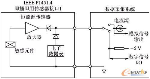 两线接口,工作于恒流激励下,或集成压电电路(icp)的传感器,如加