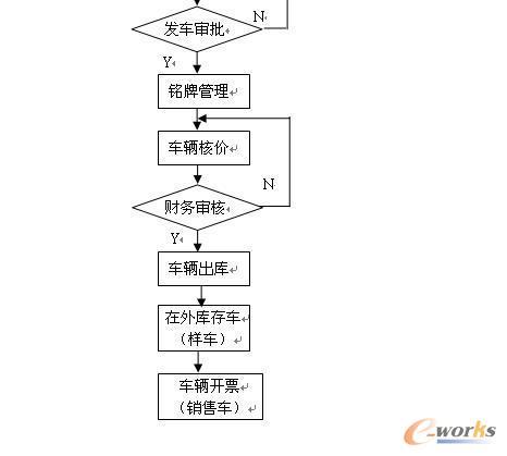 车构建实时企业-东风南充汽车有限公司_管理信