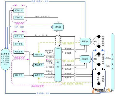 企业物流管理信息系统建设中业务流程重组研究图片