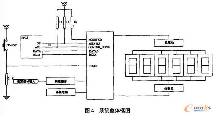 信号从被测信号输入处输入到波形整形电路后,经过FPGA算法处理,再由数字显示部分输出。在数字显示部分根据不同的档位,可以把相应的单位加入即可,人一档时单位为Hz,二档时为kHz,其余类推。 此外,在硬件电路设计时,应注意FPGA的接口部分,包括电平转换、标准CPU接口等等。比如FPGA器件的I/O电压不能达到TTL电平,则需要添加必要的电平转换芯片,即通常指的Transceiver。又如,驱动LED等功能的需要是经常遇到的,但FPGA器件的驱动能力不一定能够满足需要,因此提供驱动能力也是设计时需要考虑的