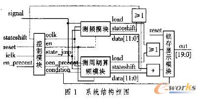 门级逻辑电路的网表