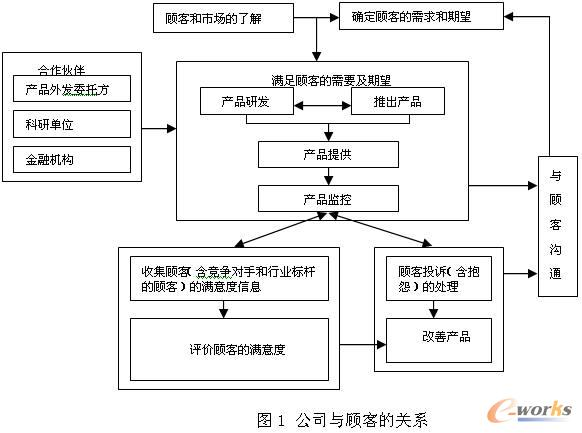 目前,武钢从台湾中钢引进整体产销资讯系统已完成二期的建设工作,在前期实施的ERP系统中加入了CRM模块。CRM将是电子商务活动的核心,所有经济模式都将经历从交易为核心到客户为核心的转变。武钢客户关系管理系统的构架如图2所示。