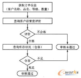 基于SOA的MES集成技术研究_管理信息化_M