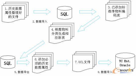 图1:数据导入流程图 5、数据导入步骤 第一步:严格按照要求整理好历史数据,对物料属性已经补充完善的图纸、明细文件(xls),其中文件名称、部件代号、序号为必须填写的属性,并尽量补齐能够从图纸、明细中获得的属性;将表示乘号的(*、x、X)转换为;将所有借用件在附注属性中表示为+;(根据专业科室提供属性,补齐热处理、表面处理等属性) 第二步:将明细文件(xls)导入数据库,并根据物料分类将其拆分成产品表、部件表、零件外购件其它表、通用标准件表、外购标准件表等5个表