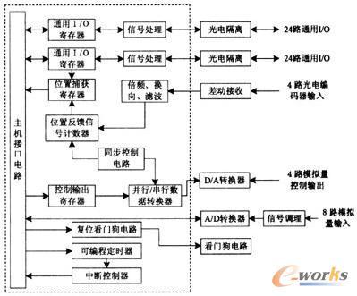 反馈电路是由cpld构成的4路12位可逆脉冲计数器,接收差分光电编码器