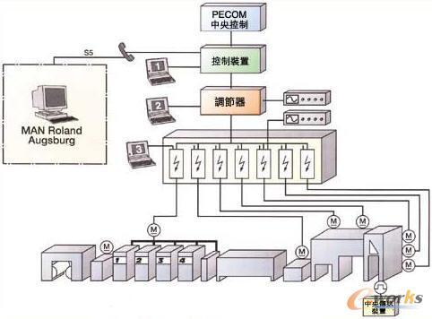 图2 以直流电机驱动印刷机组-商业卷筒柯式机独立驱动电机虚拟轴特点图片