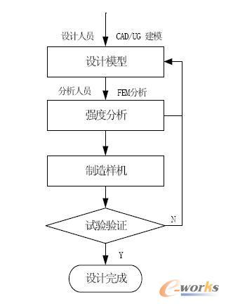 经典的结构设计方法将动态载荷化为静载,以静态设计为主,以试验验证为