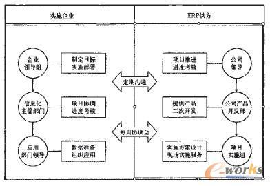 图3 实施ERP的项目管理组织 2.2实施企业的组织结构中重点岗位说明 2.2.1企业领导组 领导小组通常是企业一把手挂帅,由与系统实施业务有关的副总经理和信息化主管组成,领导小组的主要职责是:制定项目目标、实施范畴;研究企业工作流程的调整与机构重组;审批实施计划,监控项目进程。适时批准计算机管理工作规范,调配人力和资金。 2.