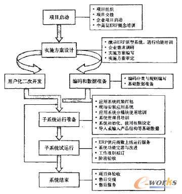 项目管理是成功实施erp的保证