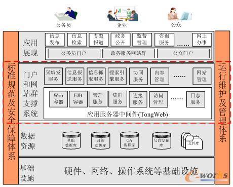 及站群系统总体架构图