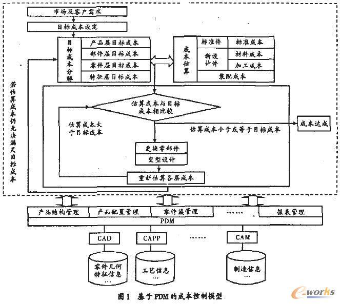3.2基于PDM的成本控制流程 3.2.1PDM用于目标成本的设定与分解 1)目标成本的设定。通过协同设什系统的客户服务模块,客户对产品提出的需求,企业将满足客户需求的产品及其几何特征和性能要求等愉入订单管理系统。企业通过市场分析和实际情况确定产品战路,考虑实现产品战略的技术、信息管理策略。结合客户和市场需求分析将确定的拟梢产品及其几何特征和性能要求等输入PDM系统作为产品成本设计的指导。 设定目标成本的第一步是确定新产品的售价.