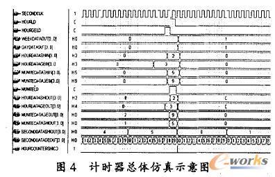 基于fpga的仪表用多功能数字时钟的嵌入设计