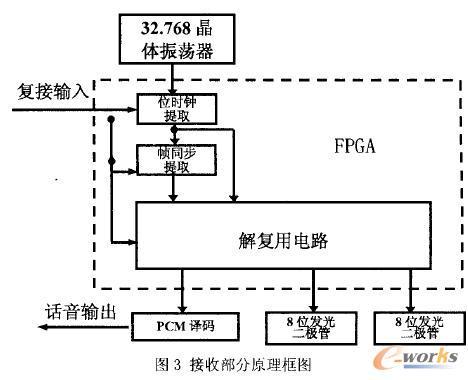 基于fpga的数字基带通信方案_eda_产品创新数字化(plm