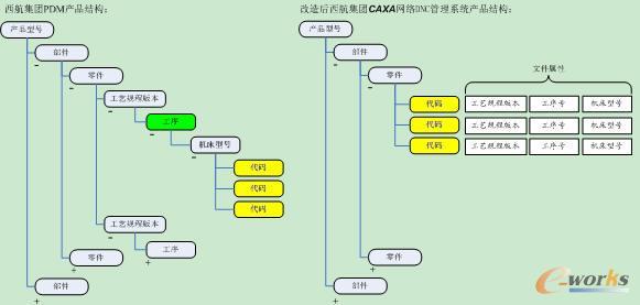 一般dnc系统不提供产品结构树