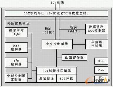 mpc107结构框图