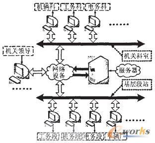 煤矿铁路运输设备管理信息系统管理结构图