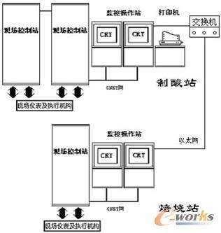 威盛dcs系统在硫铁矿制酸工艺控制中的应用