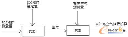 减压器压力正常运行时相对比较稳定,所以它们的控制也是采用单回路pid图片