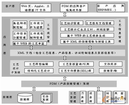根据上述流程,基于pdm的工艺协同设计环境应该按如下步骤建立