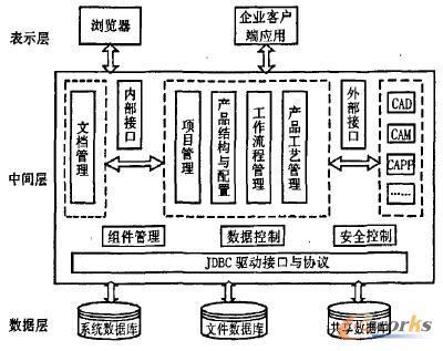 基于jsp技术的pdm文档管理及其存储