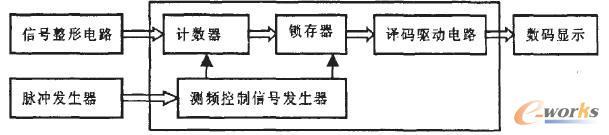 图1 数字频率计原理框图 工作过程:脉冲发生器输入1Hz的标准信号,经过测频控制信号发生器2分频后产生一个脉宽为1秒的时钟信号,以此作为计数闸门信号。测量时,将被测信号通过信号整形电路,产生同频率的矩形波,输入计数器作为时钟。当计数闸门信号高电平有效时,计数器开始计数,并将计数结果送入锁存器中。设置锁存器的好处是显示的数据稳定,不会由于周期性的清零信号而不断闪烁。最后将锁存的数值译码并在数码管上显示。 2、VHDL的设计实现 2.
